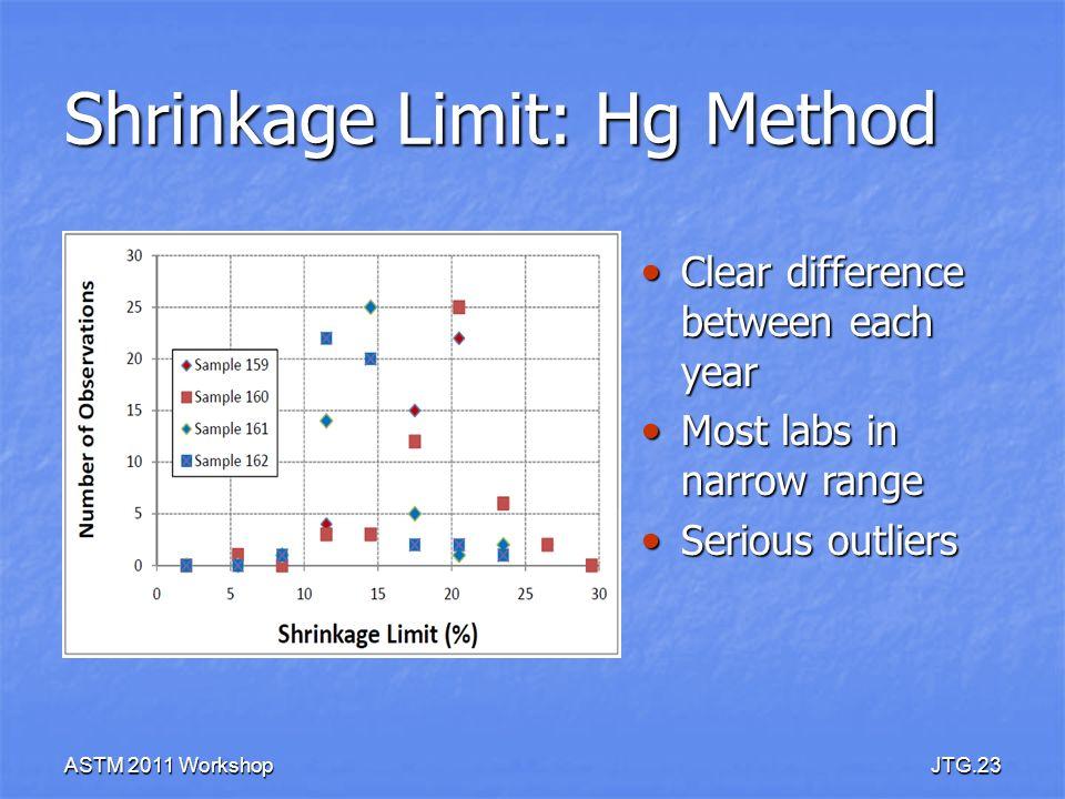 Shrinkage Limit: Hg Method