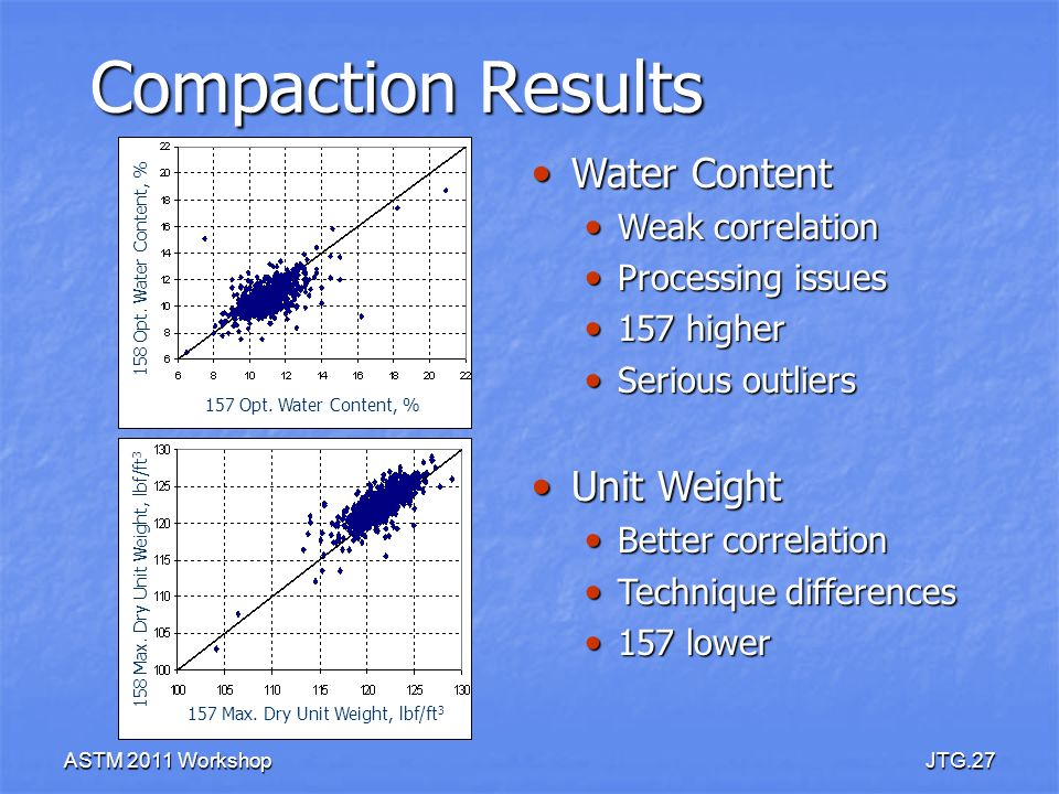 Compaction Results Water Content Unit Weight Weak correlation