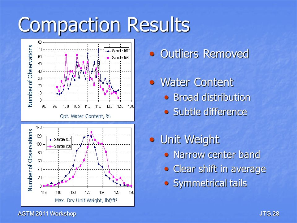 Compaction Results Outliers Removed Water Content Unit Weight