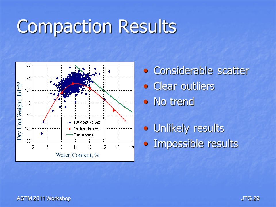 Compaction Results Considerable scatter Clear outliers No trend