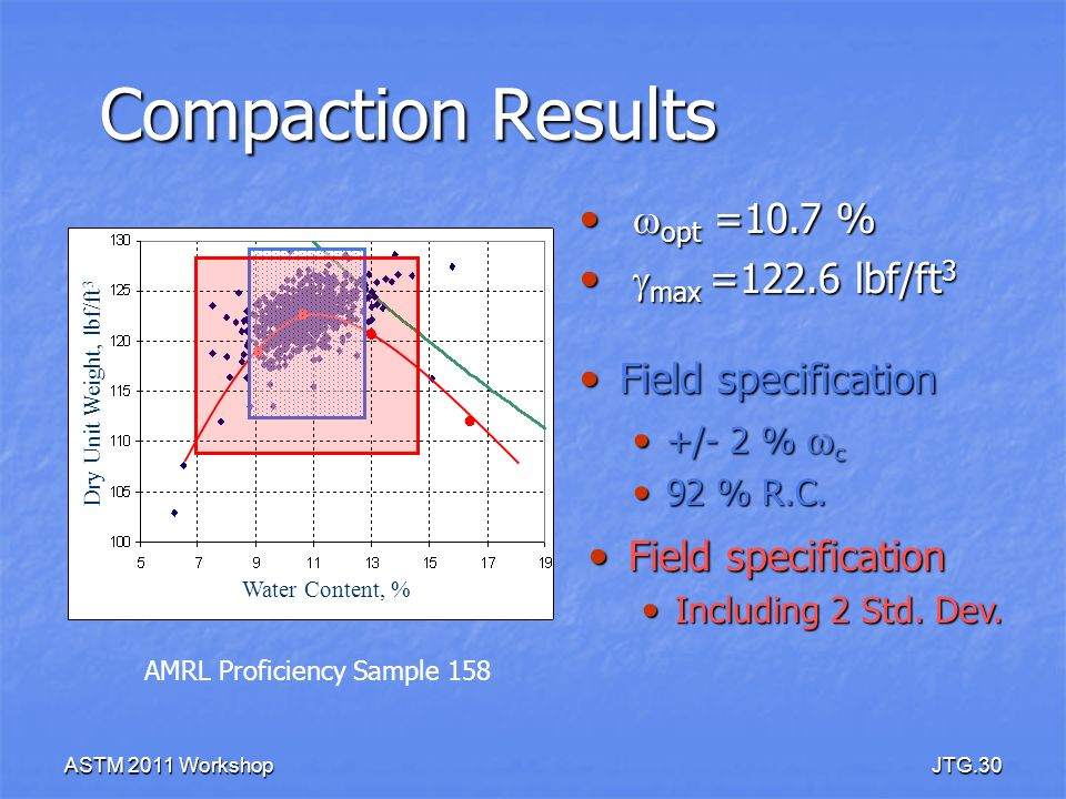 Compaction Results wopt =10.7 % gmax =122.6 lbf/ft3