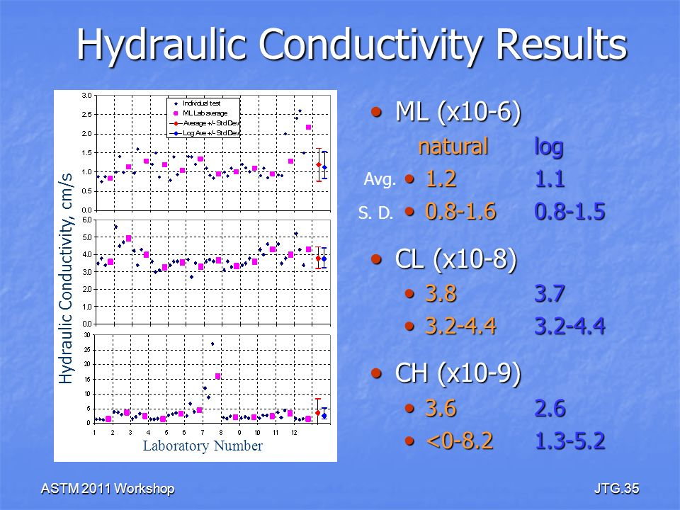 Hydraulic Conductivity Results