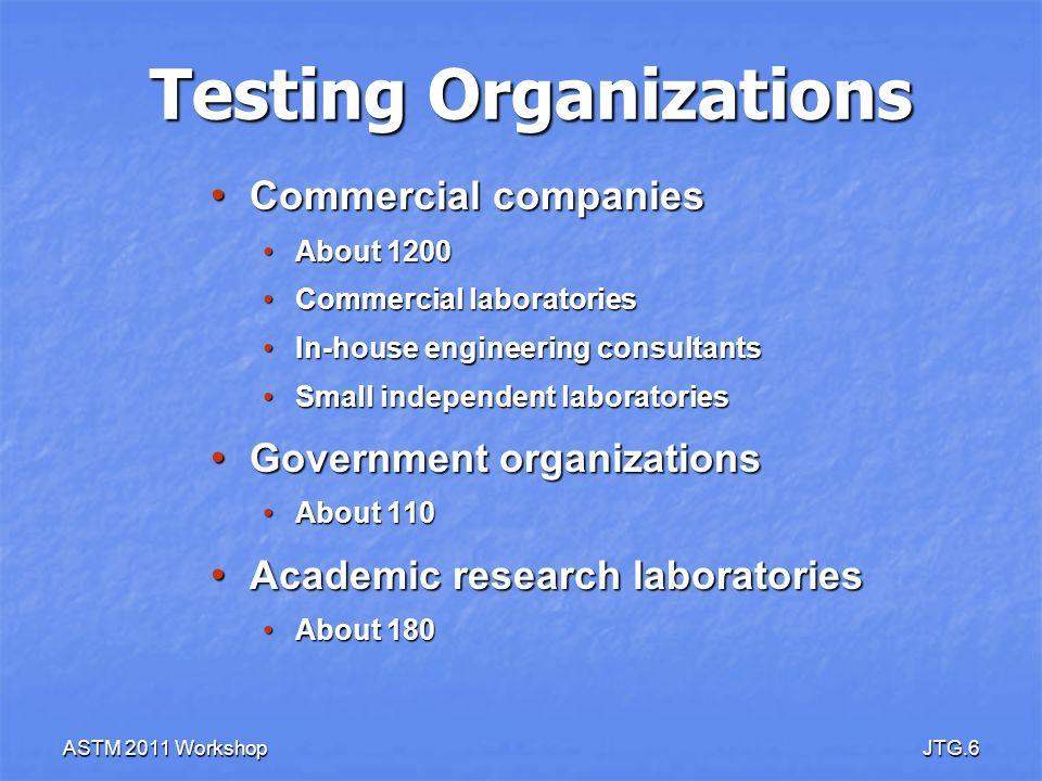 Testing Organizations