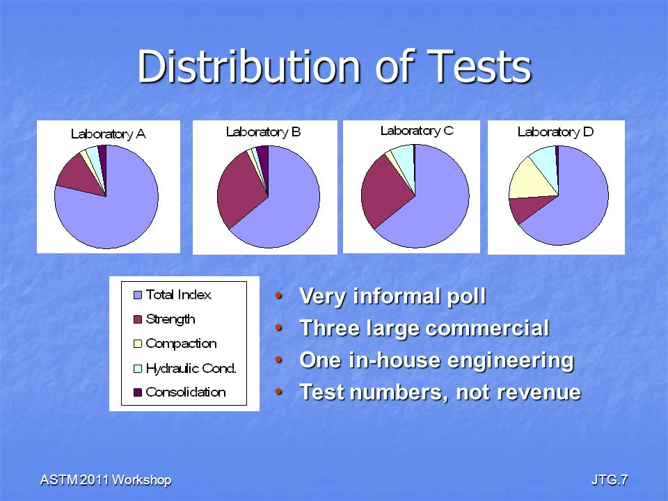 Distribution of Tests Very informal poll Three large commercial