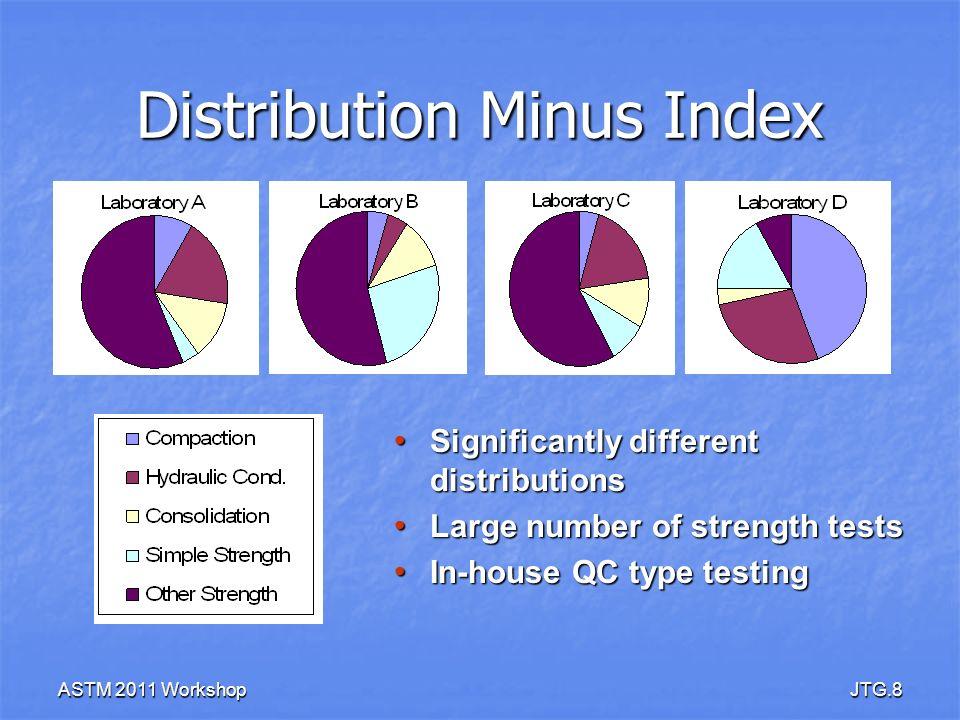 Distribution Minus Index