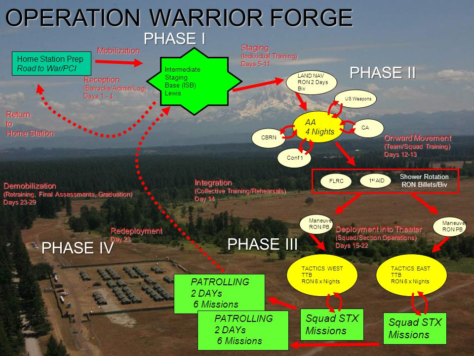 OPERATION WARRIOR FORGE