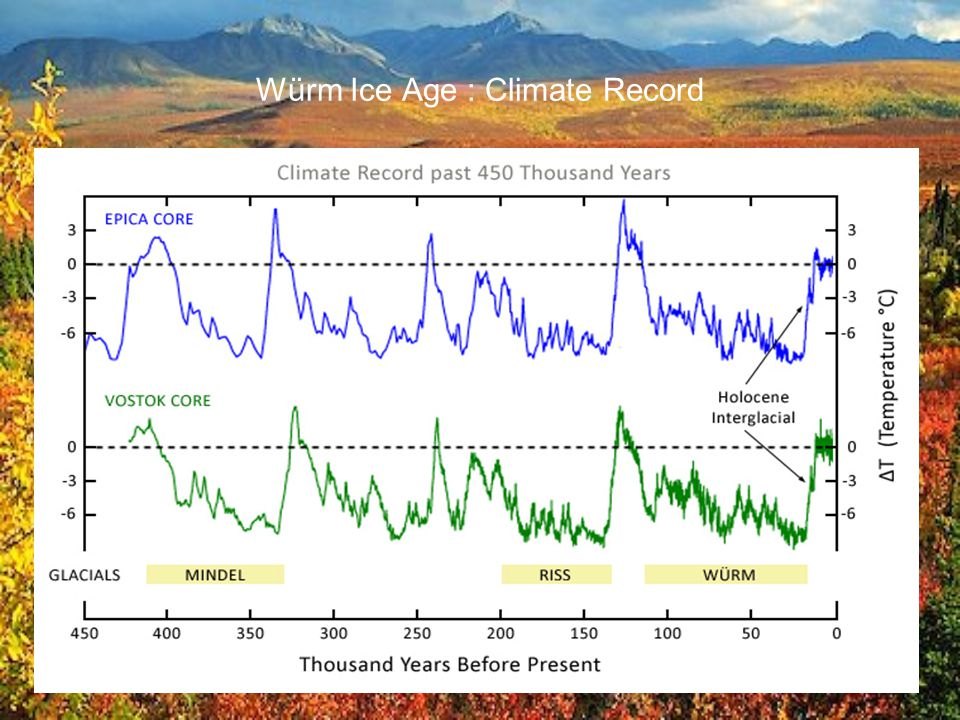 Würm Ice Age : Climate Record