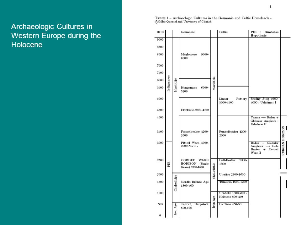 Archaeologic Cultures in Western Europe during the Holocene