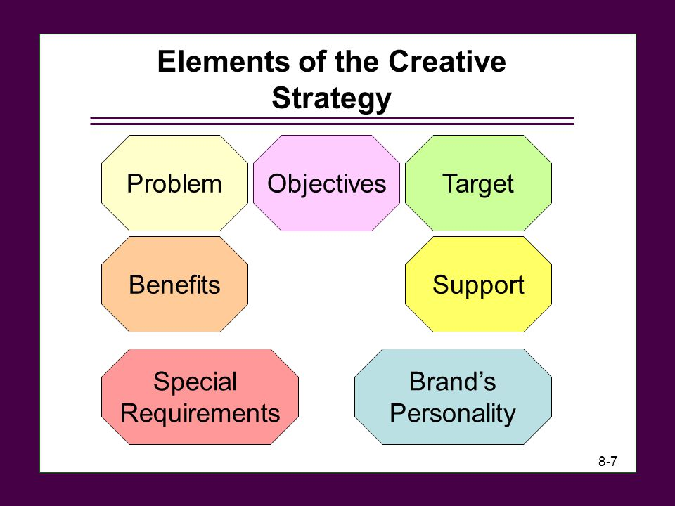 Elements of the Creative Strategy