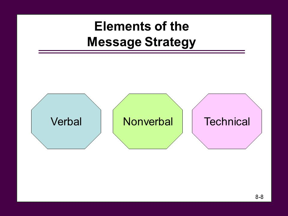 Elements of the Message Strategy