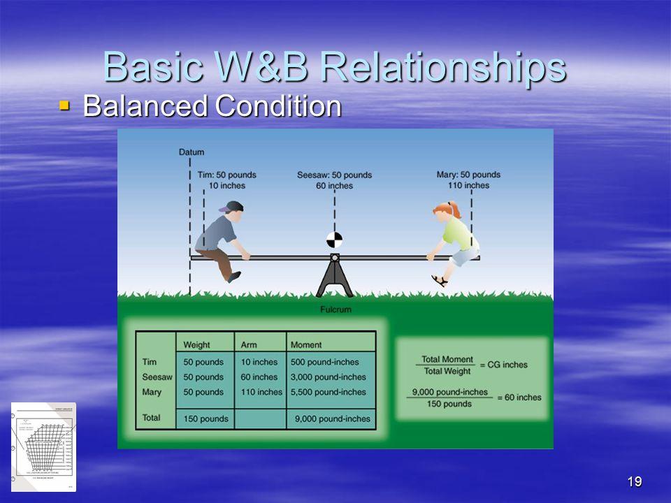 Basic W&B Relationships