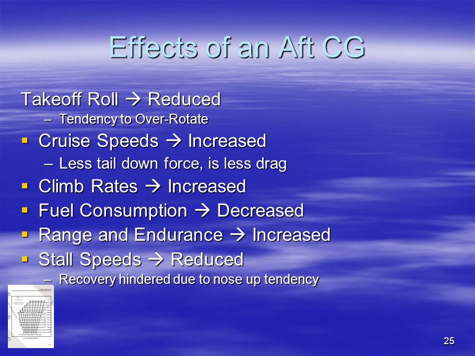 Effects of an Aft CG Takeoff Roll  Reduced Cruise Speeds  Increased