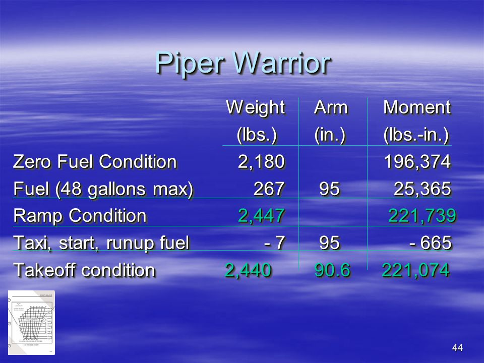 Piper Warrior Weight Arm Moment (lbs.) (in.) (lbs.-in.)