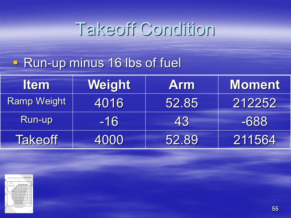 Takeoff Condition Run-up minus 16 lbs of fuel Item Weight Arm Moment