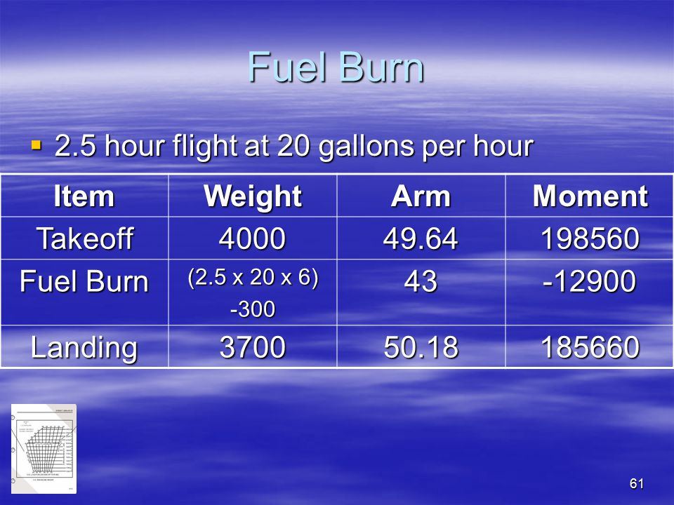 Fuel Burn 2.5 hour flight at 20 gallons per hour Item Weight Arm