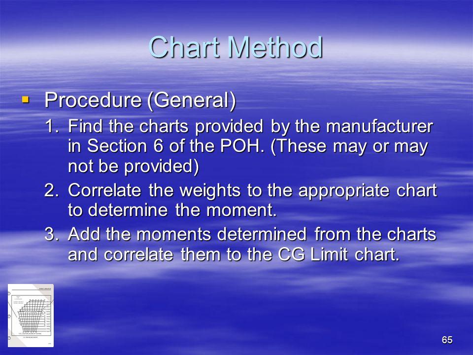 Chart Method Procedure (General)