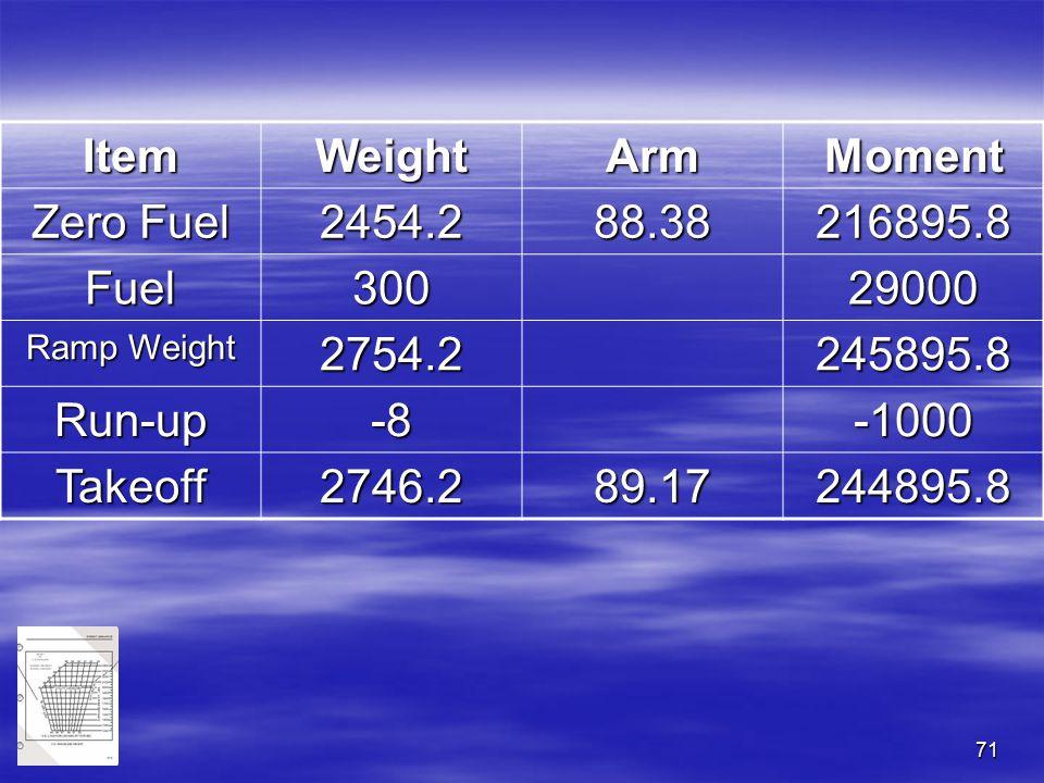 Item Weight Arm Moment Zero Fuel 2454.2 88.38 216895.8 Fuel 300 29000