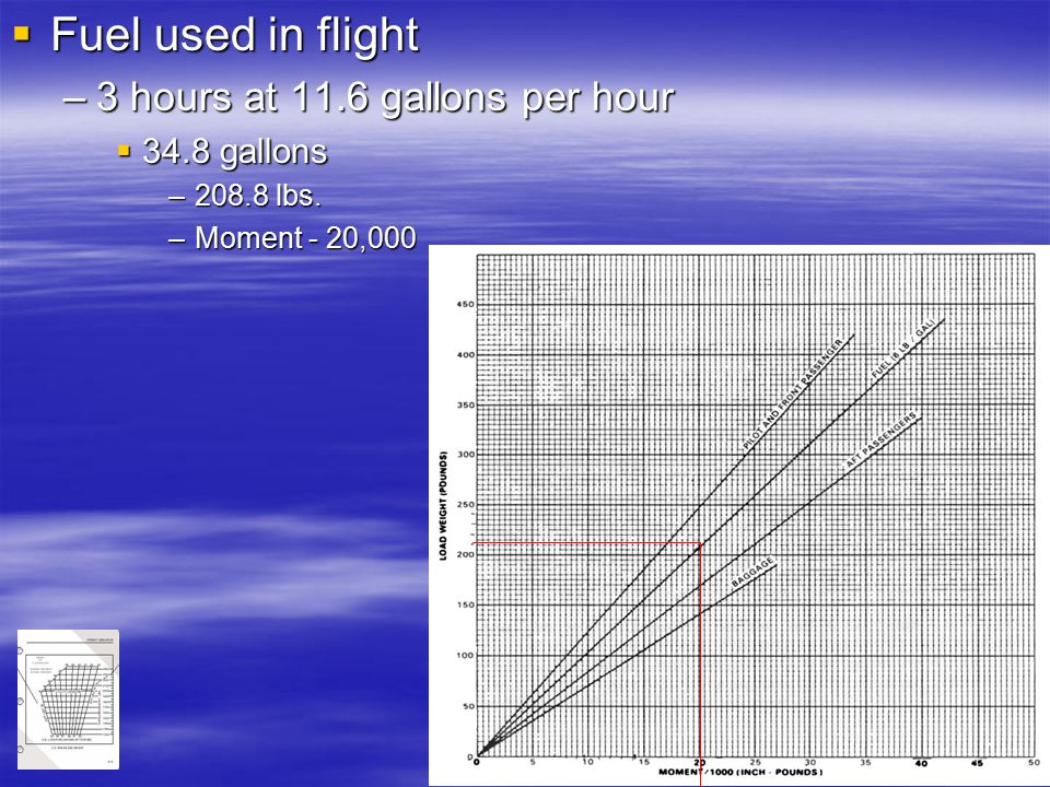 Fuel used in flight 3 hours at 11.6 gallons per hour 34.8 gallons
