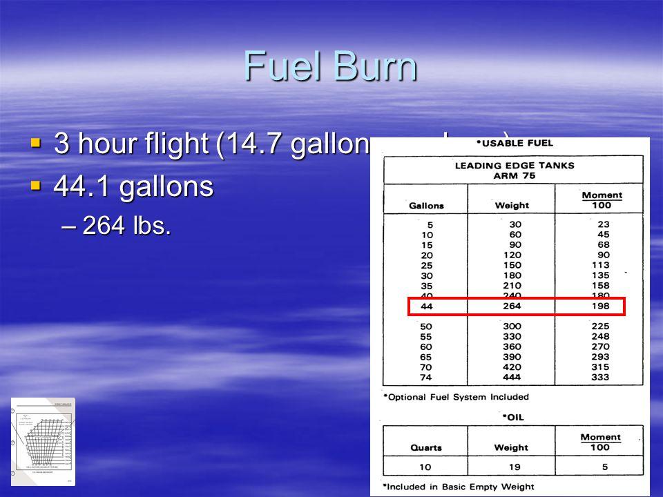 Fuel Burn 3 hour flight (14.7 gallons per hour) 44.1 gallons 264 lbs.