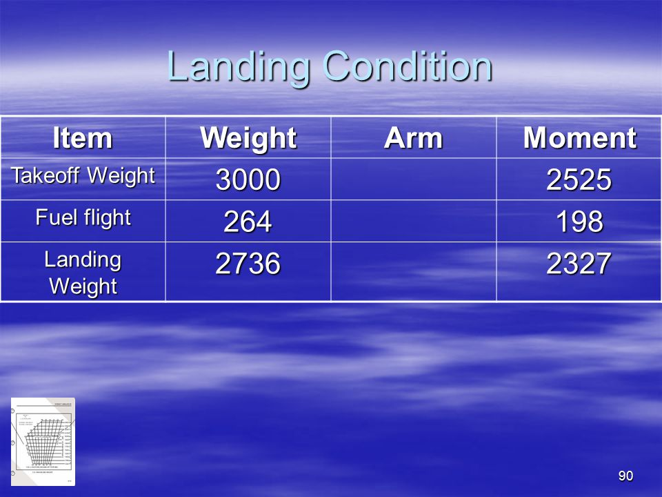 Landing Condition Item Weight Arm Moment 3000 2525 264 198 2736 2327