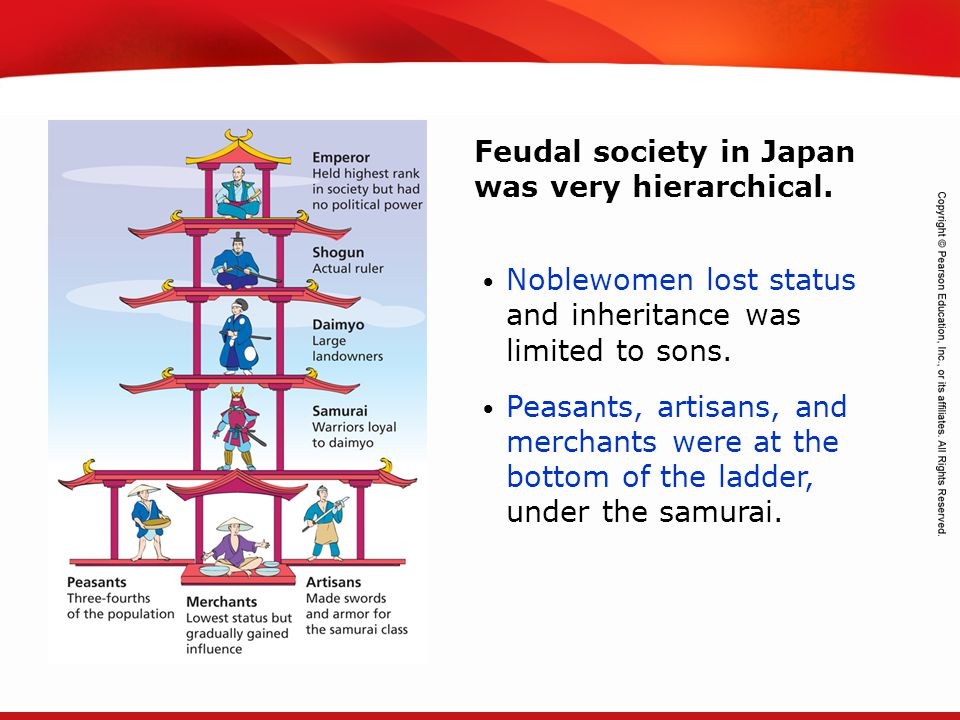 Feudal society in Japan was very hierarchical.