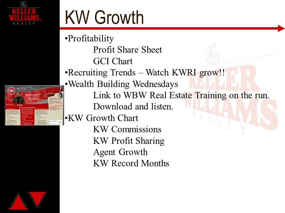 KW Growth Profitability Profit Share Sheet GCI Chart
