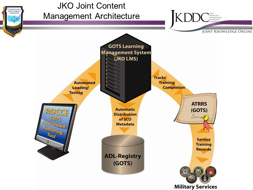 JKO Joint Content Management Architecture