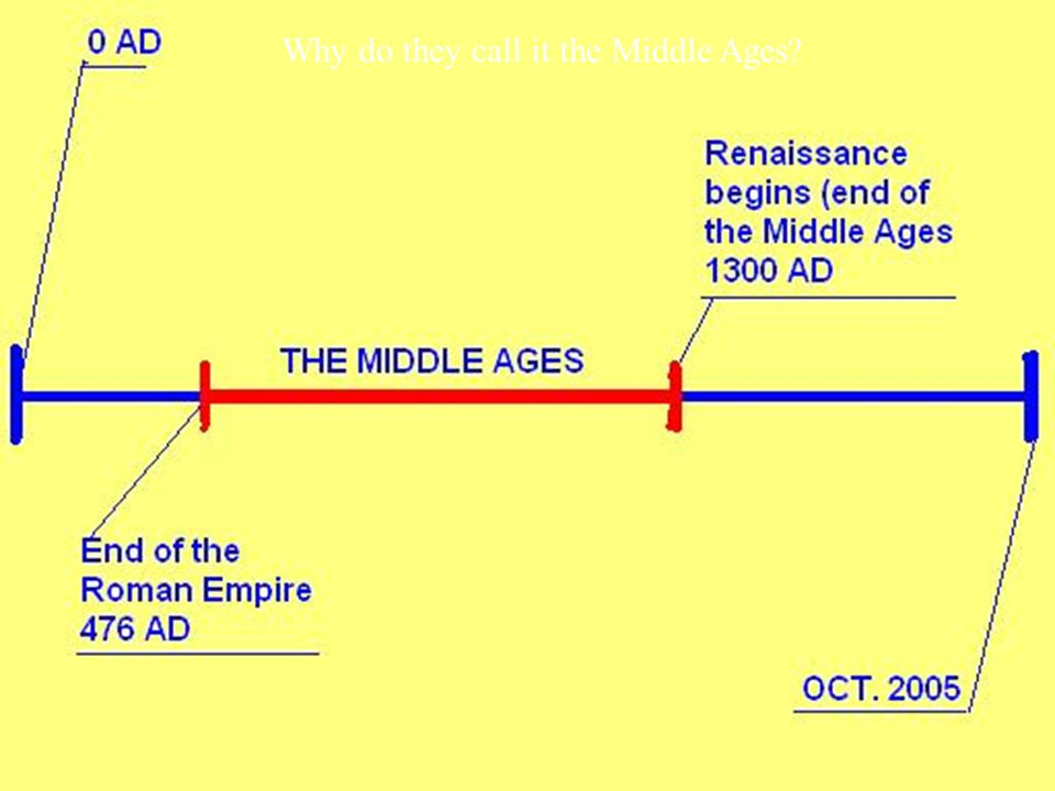 Why do they call it the Middle Ages