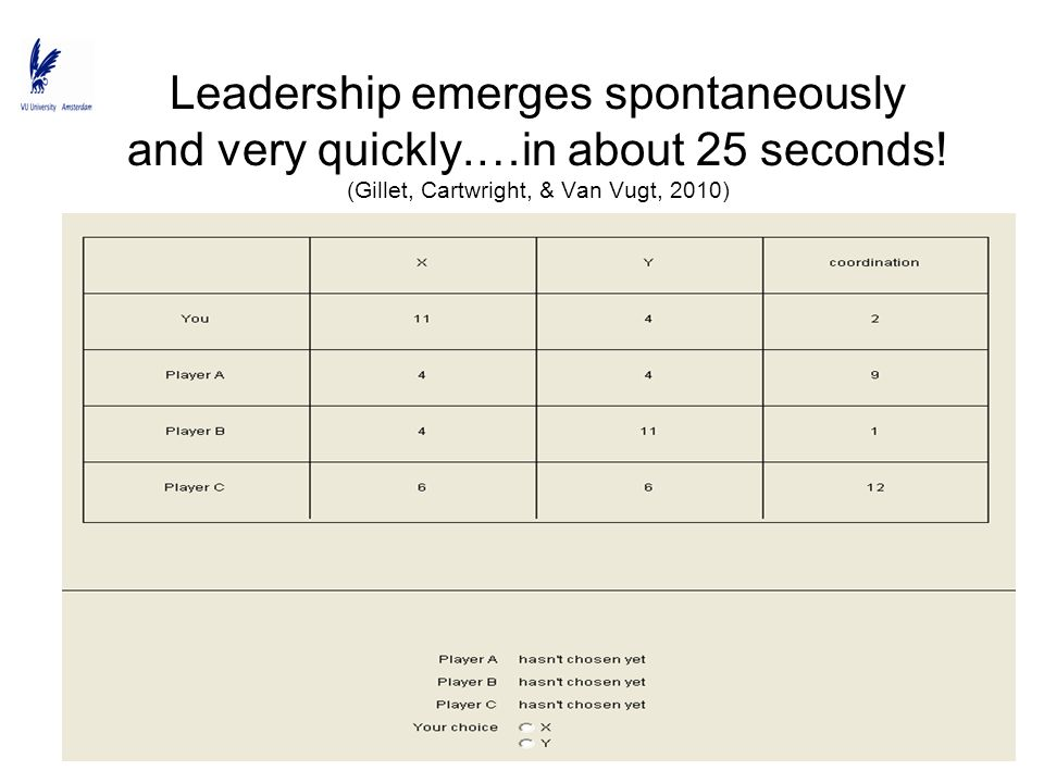 Leadership emerges spontaneously and very quickly.…in about 25 seconds! (Gillet, Cartwright, & Van Vugt, 2010)