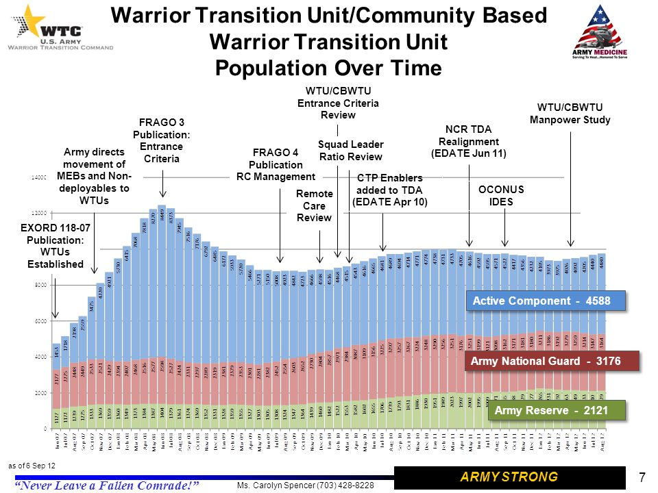 Warrior Transition Unit/Community Based Warrior Transition Unit