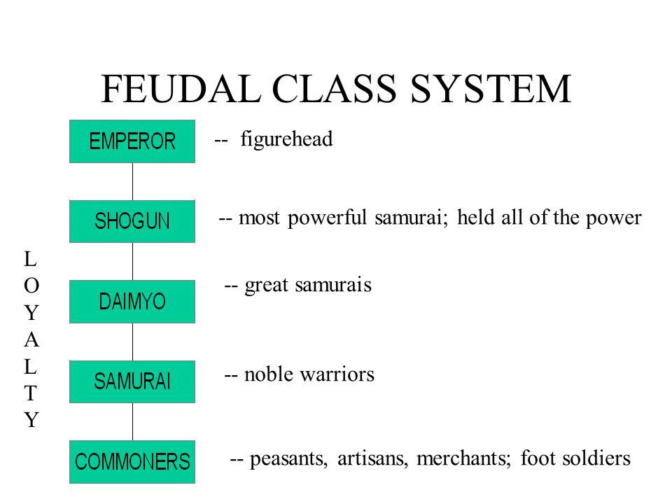 FEUDAL CLASS SYSTEM -- figurehead