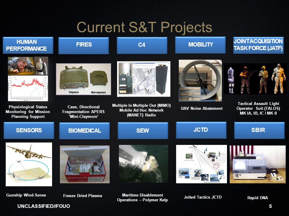 Current S&T Projects HUMAN PERFORMANCE