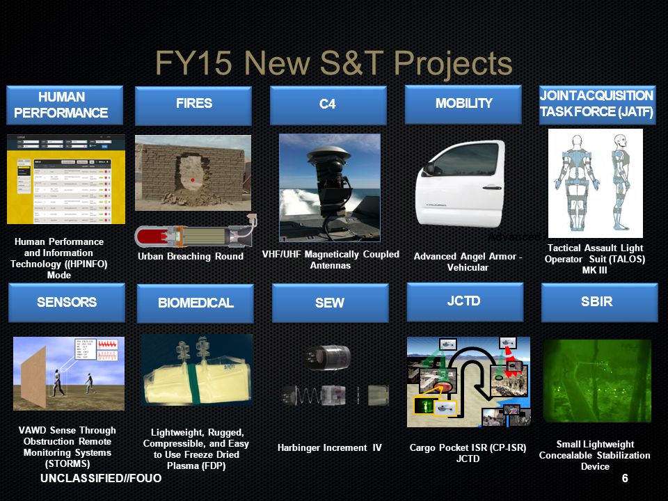 FY15 New S&T Projects HUMAN PERFORMANCE