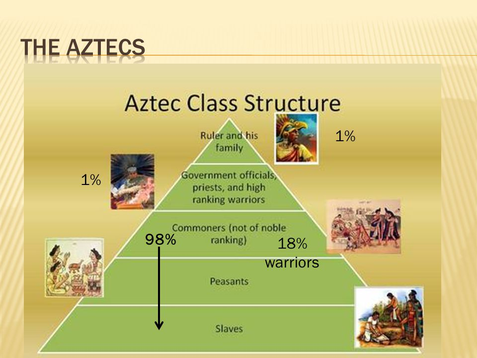 The Aztecs 1% 1% 98% 18% warriors