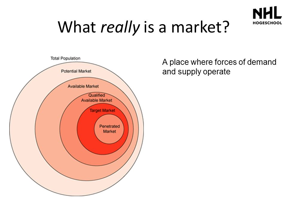 What really is a market A place where forces of demand and supply operate
