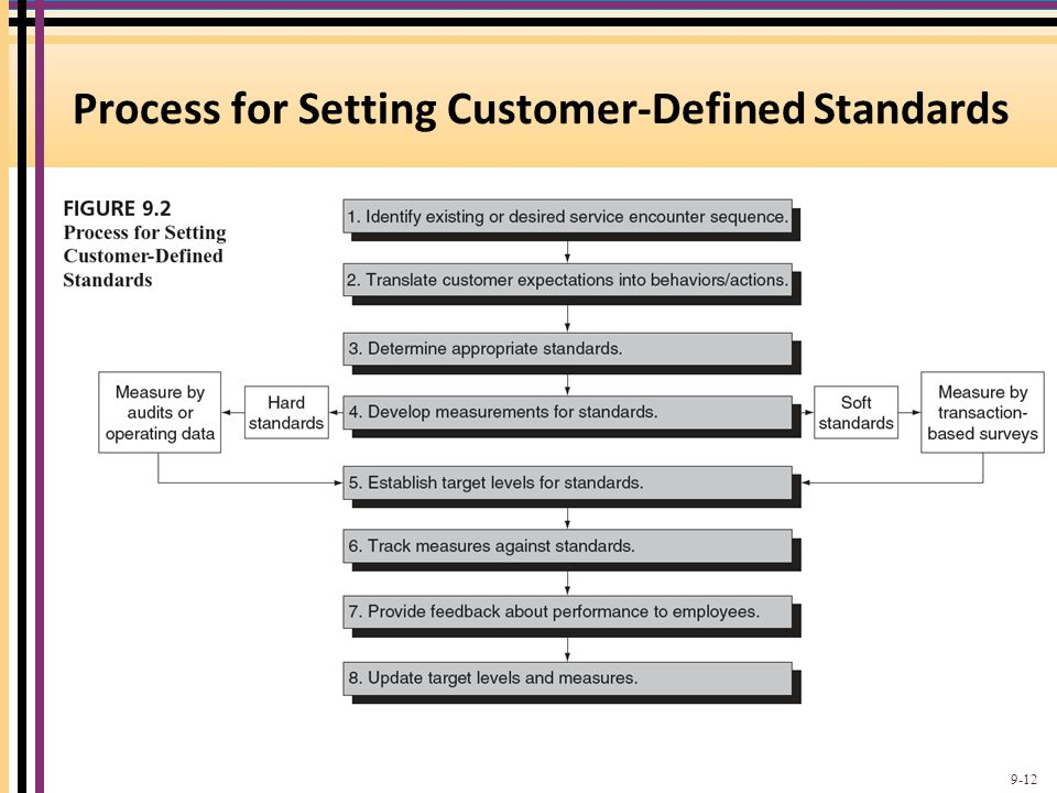 Process for Setting Customer-Defined Standards