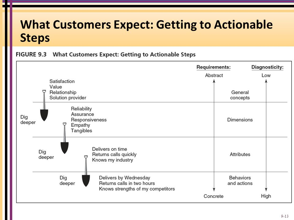 What Customers Expect: Getting to Actionable Steps