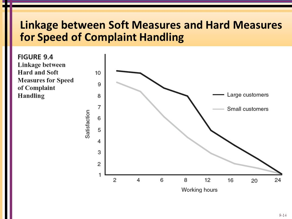 Linkage between Soft Measures and Hard Measures for Speed of Complaint Handling