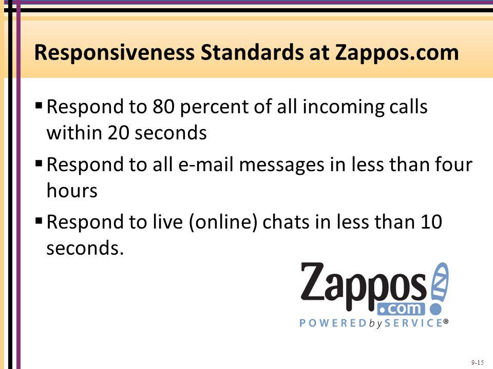 Responsiveness Standards at Zappos.com