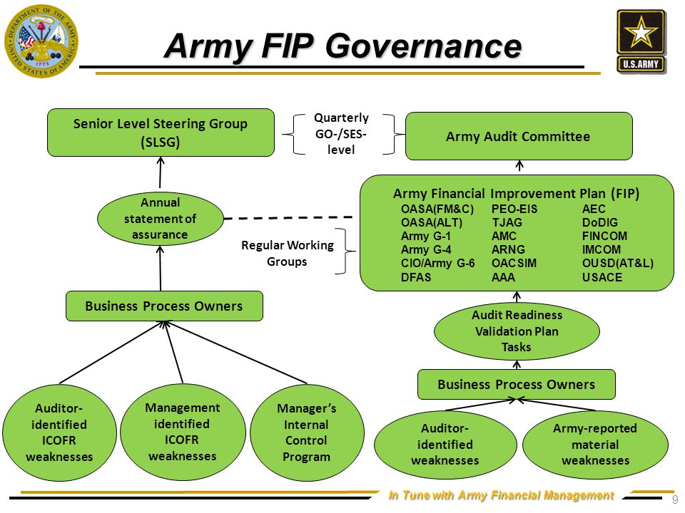 OUSD(C) FIAR Governance