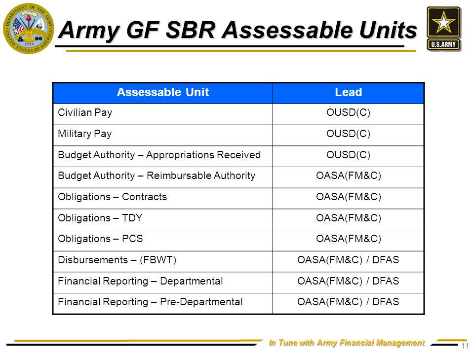 Army GF SBR Timeline Complete 3/31/11 9/30/12 10/1/12* 10/1/13*