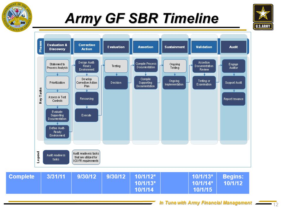 SBR Discovery Effort Details