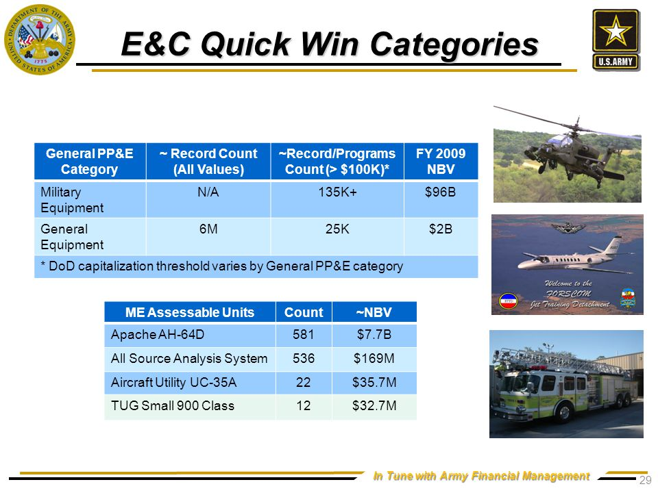 Army E&C Challenges