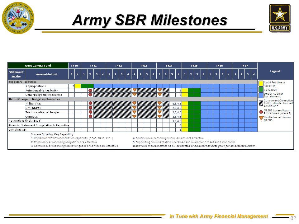 Army E&C Milestones