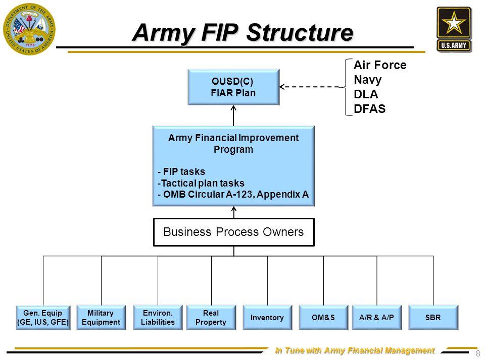 Army FIP Governance Senior Level Steering Group (SLSG)