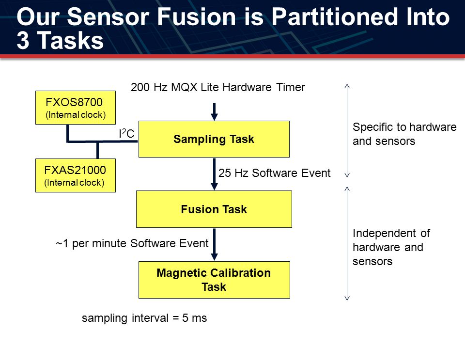 Our Sensor Fusion is Partitioned Into 3 Tasks