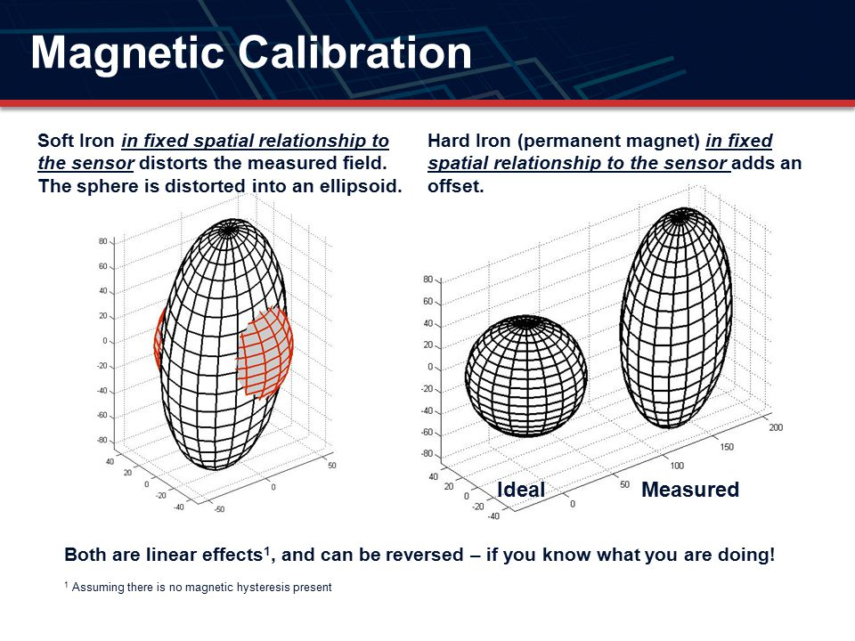 Magnetic Calibration Ideal Measured