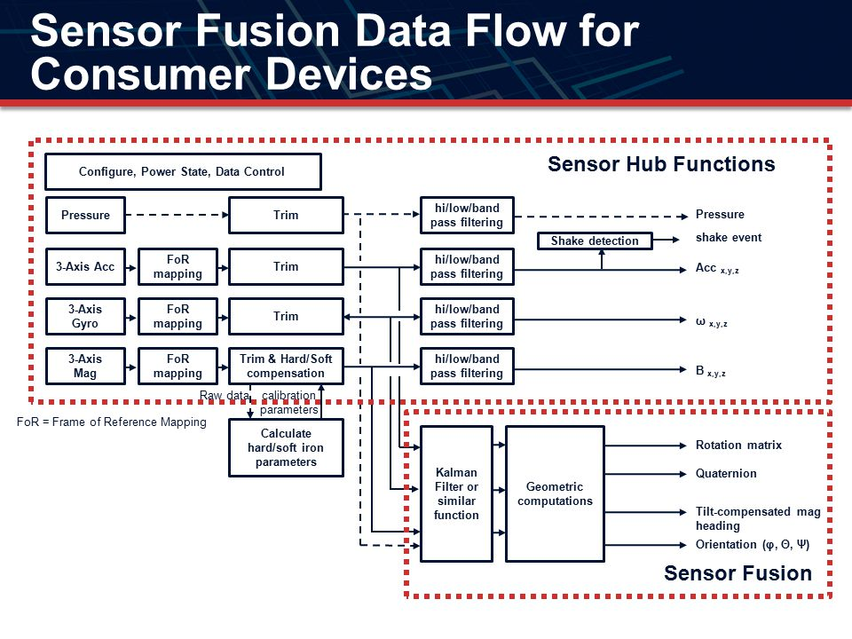 Sensor Fusion Data Flow for Consumer Devices