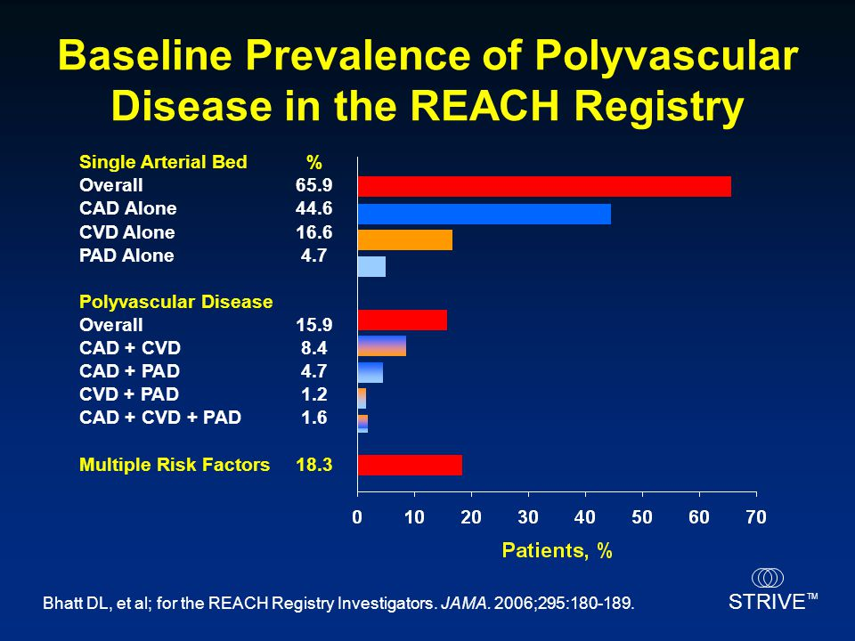 Baseline Prevalence of Polyvascular Disease in the REACH Registry