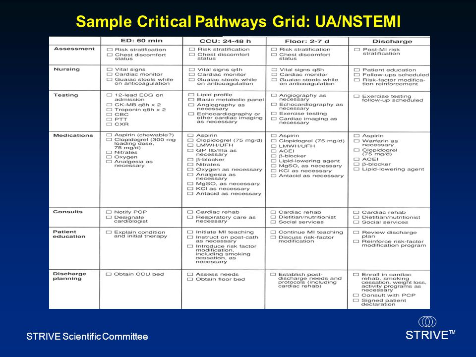 Sample Critical Pathways Grid: UA/NSTEMI